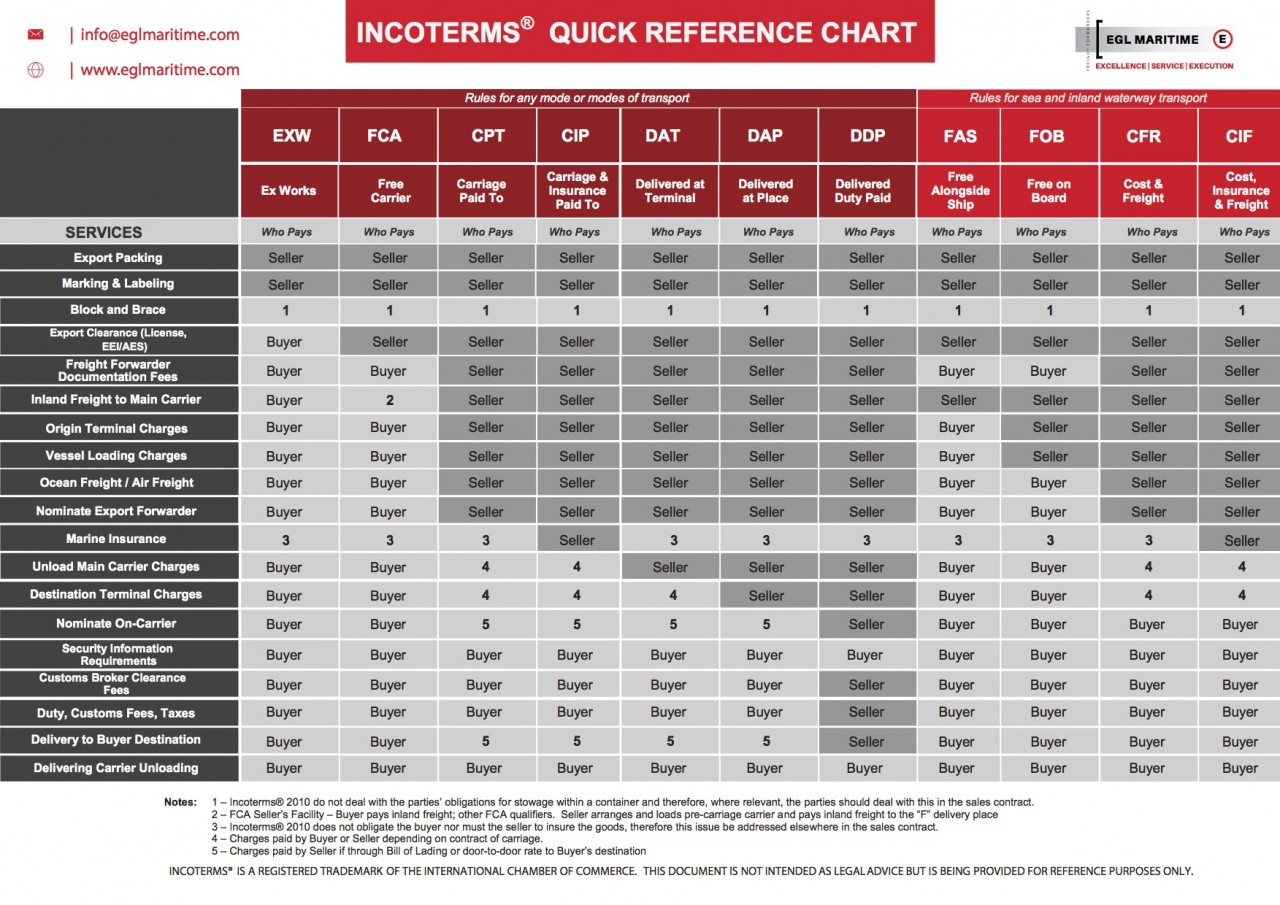 incoterms-by-EGL